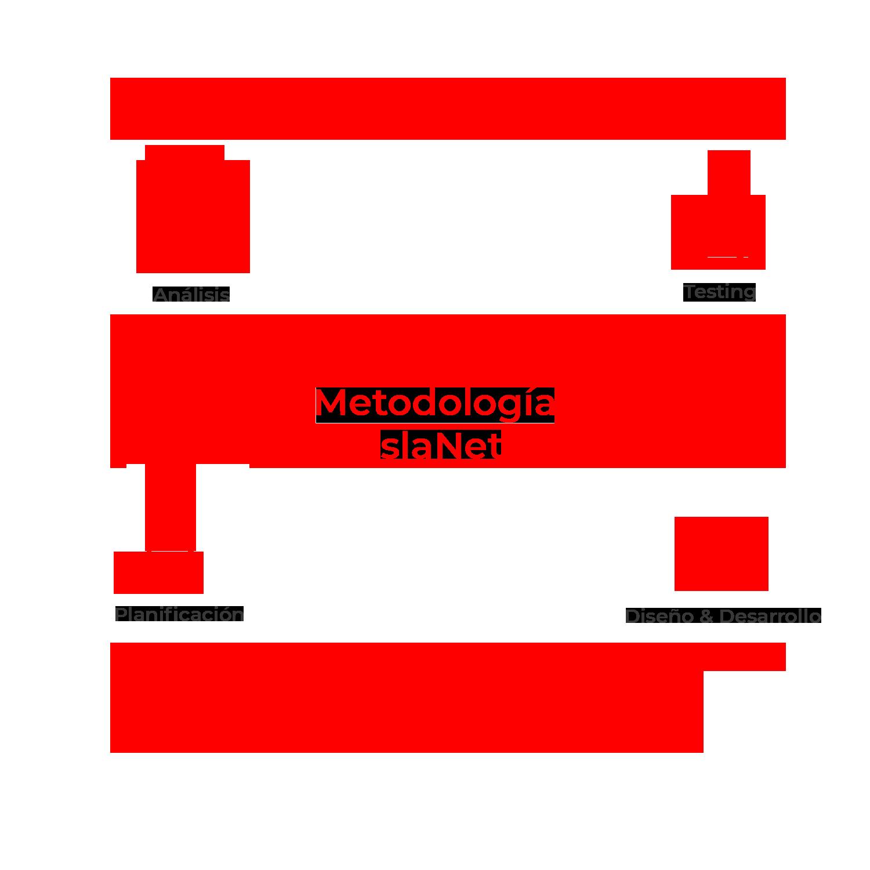 metodologianuevo