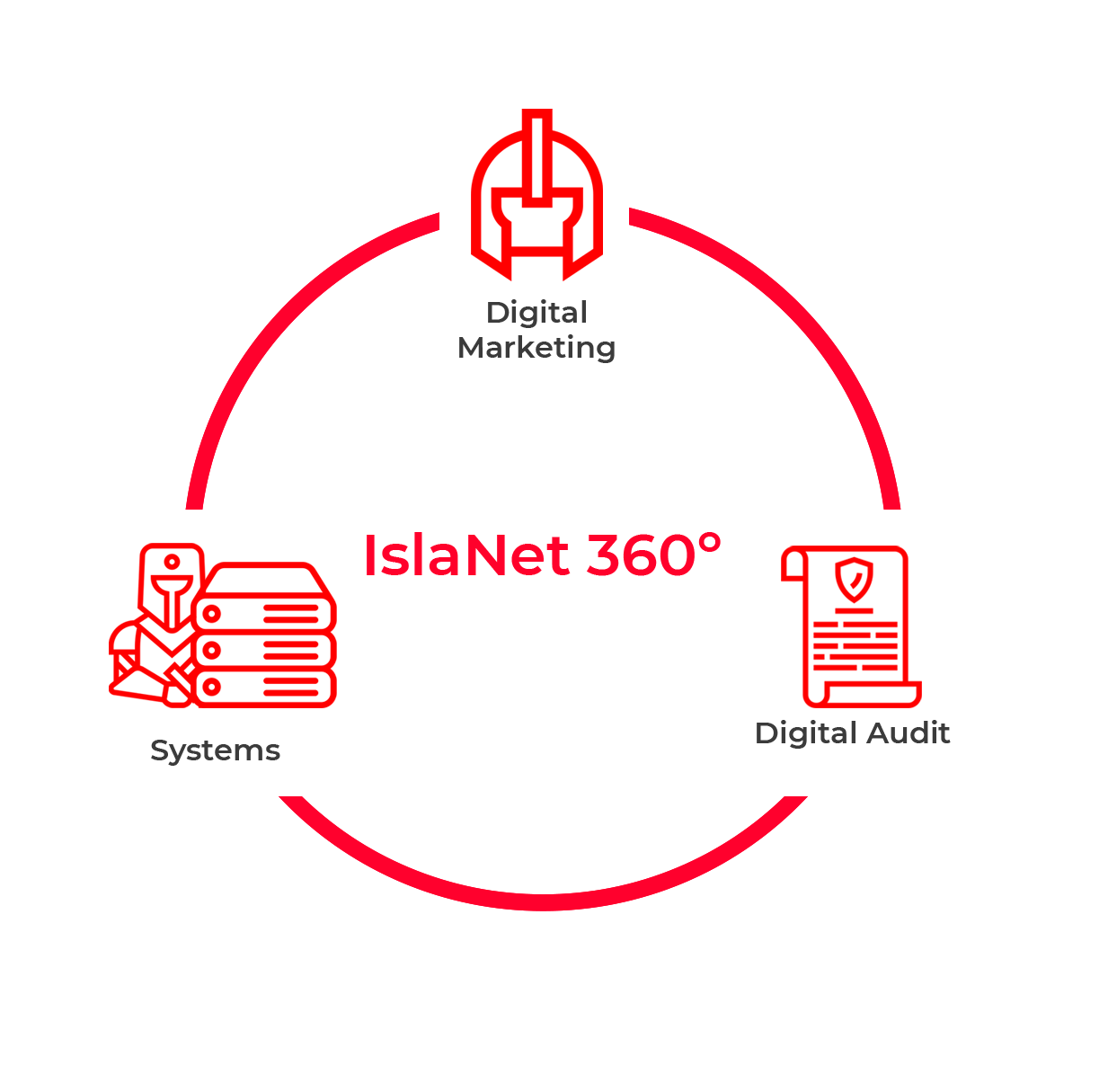 360 islaNetworks